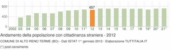 Grafico andamento popolazione stranieri Comune di Alto Reno Terme (BO)