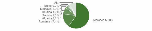 Grafico cittadinanza stranieri - Alto Reno Terme 2012