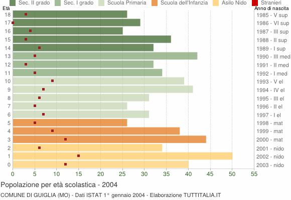 Grafico Popolazione in età scolastica - Guiglia 2004