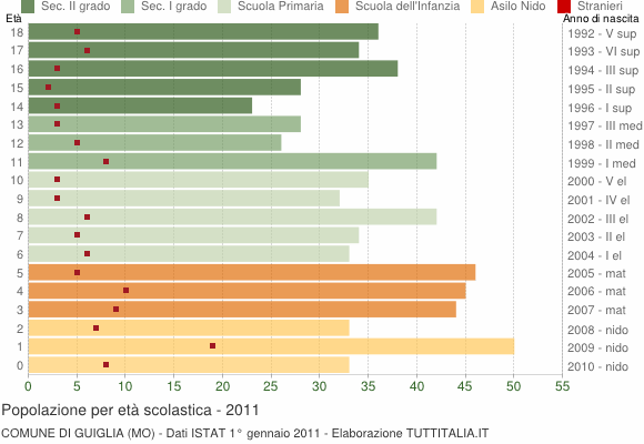 Grafico Popolazione in età scolastica - Guiglia 2011
