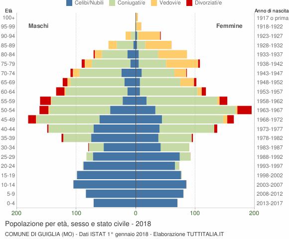 Grafico Popolazione per età, sesso e stato civile Comune di Guiglia (MO)