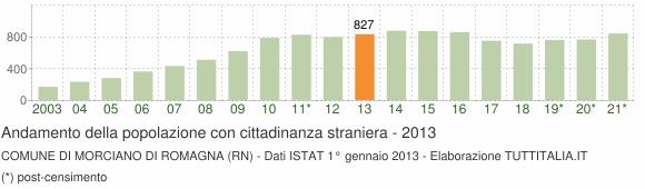 Grafico andamento popolazione stranieri Comune di Morciano di Romagna (RN)