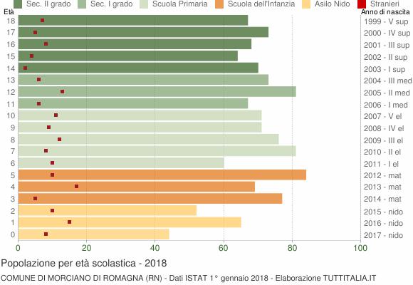 Grafico Popolazione in età scolastica - Morciano di Romagna 2018