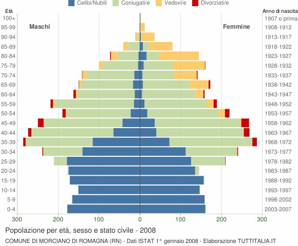 Grafico Popolazione per età, sesso e stato civile Comune di Morciano di Romagna (RN)