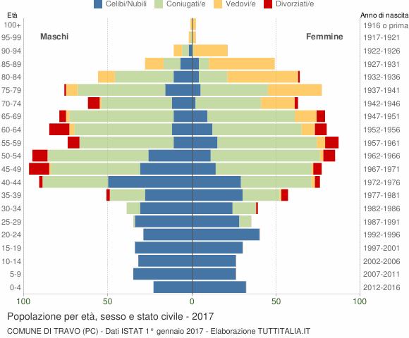 Grafico Popolazione per età, sesso e stato civile Comune di Travo (PC)