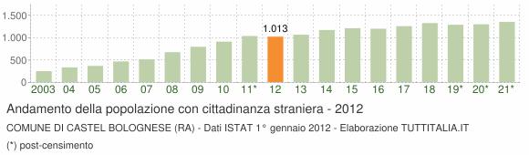 Grafico andamento popolazione stranieri Comune di Castel Bolognese (RA)