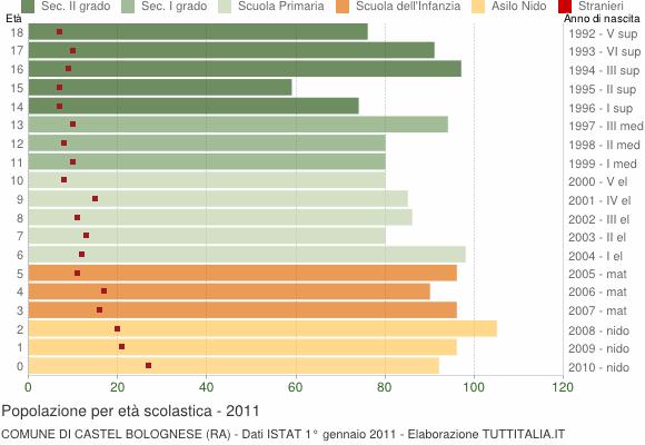 Grafico Popolazione in età scolastica - Castel Bolognese 2011