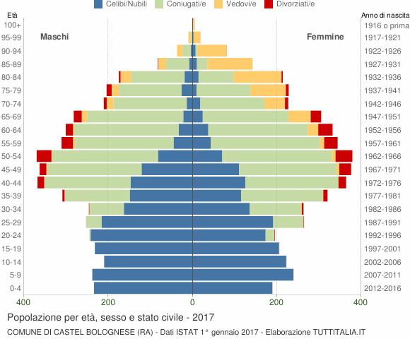 Grafico Popolazione per età, sesso e stato civile Comune di Castel Bolognese (RA)