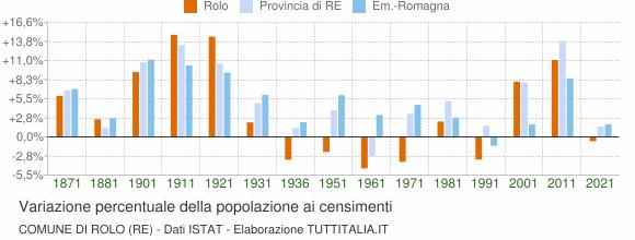 Grafico variazione percentuale della popolazione Comune di Rolo (RE)