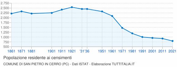 Grafico andamento storico popolazione Comune di San Pietro in Cerro (PC)