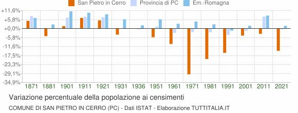 Grafico variazione percentuale della popolazione Comune di San Pietro in Cerro (PC)