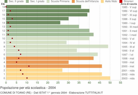 Grafico Popolazione in età scolastica - Toano 2004