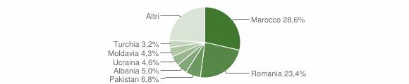 Grafico cittadinanza stranieri - Baricella 2012