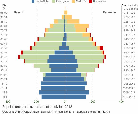 Grafico Popolazione per età, sesso e stato civile Comune di Baricella (BO)