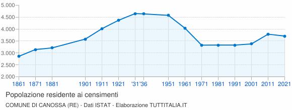 Grafico andamento storico popolazione Comune di Canossa (RE)