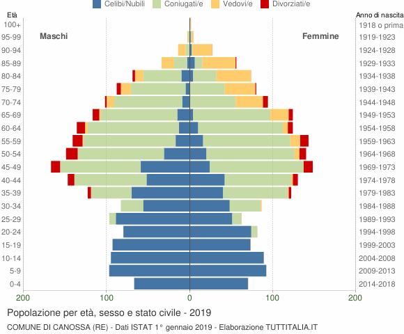 Grafico Popolazione per età, sesso e stato civile Comune di Canossa (RE)