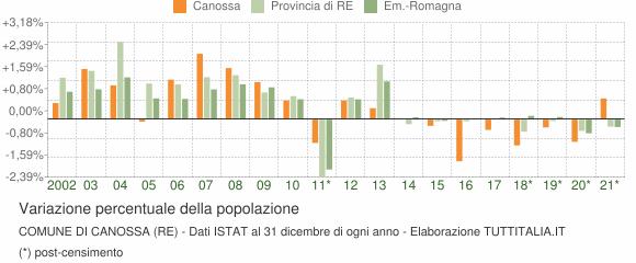 Variazione percentuale della popolazione Comune di Canossa (RE)