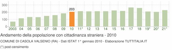 Grafico andamento popolazione stranieri Comune di Casola Valsenio (RA)