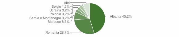 Grafico cittadinanza stranieri - Casola Valsenio 2008