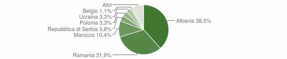 Grafico cittadinanza stranieri - Casola Valsenio 2009