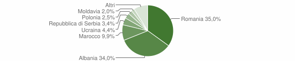 Grafico cittadinanza stranieri - Casola Valsenio 2010