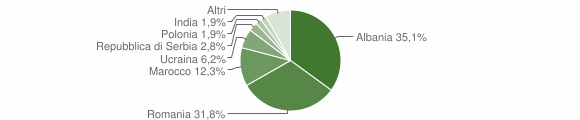 Grafico cittadinanza stranieri - Casola Valsenio 2014
