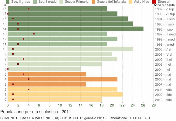 Grafico Popolazione in età scolastica - Casola Valsenio 2011
