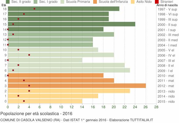 Grafico Popolazione in età scolastica - Casola Valsenio 2016