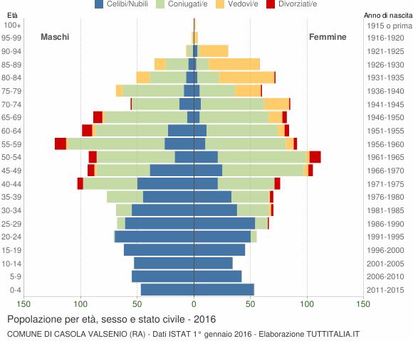 Grafico Popolazione per età, sesso e stato civile Comune di Casola Valsenio (RA)