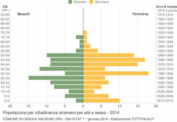 Grafico cittadini stranieri - Casola Valsenio 2014