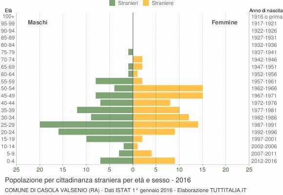 Grafico cittadini stranieri - Casola Valsenio 2016