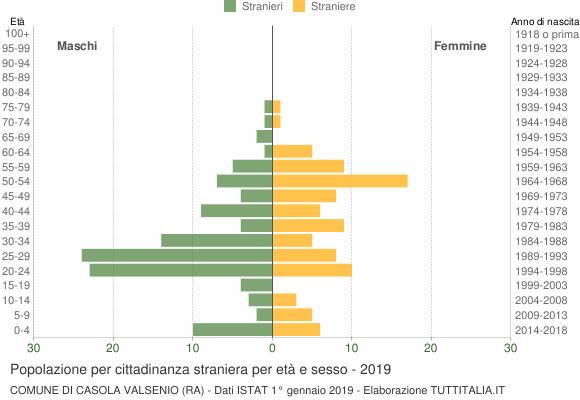 Grafico cittadini stranieri - Casola Valsenio 2019
