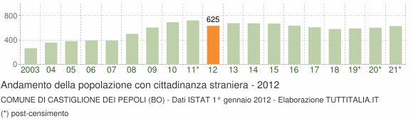 Grafico andamento popolazione stranieri Comune di Castiglione dei Pepoli (BO)