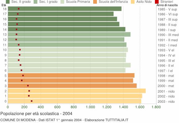 Grafico Popolazione in età scolastica - Modena 2004