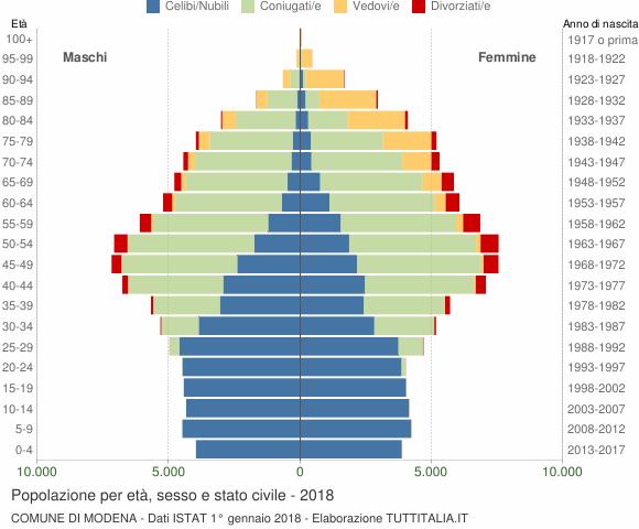 Grafico Popolazione per età, sesso e stato civile Comune di Modena