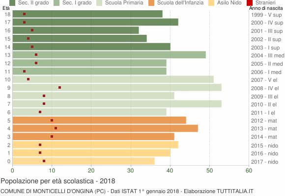 Grafico Popolazione in età scolastica - Monticelli d'Ongina 2018