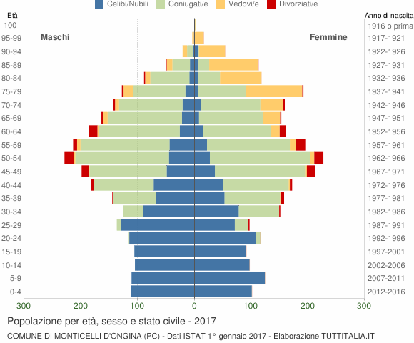 Grafico Popolazione per età, sesso e stato civile Comune di Monticelli d'Ongina (PC)