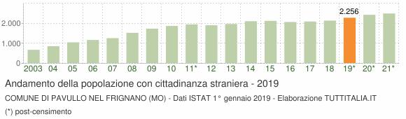 Grafico andamento popolazione stranieri Comune di Pavullo nel Frignano (MO)