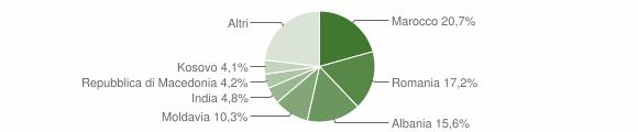 Grafico cittadinanza stranieri - Pavullo nel Frignano 2019