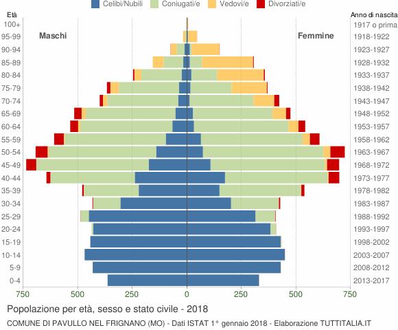 Grafico Popolazione per età, sesso e stato civile Comune di Pavullo nel Frignano (MO)