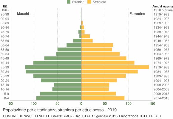 Grafico cittadini stranieri - Pavullo nel Frignano 2019