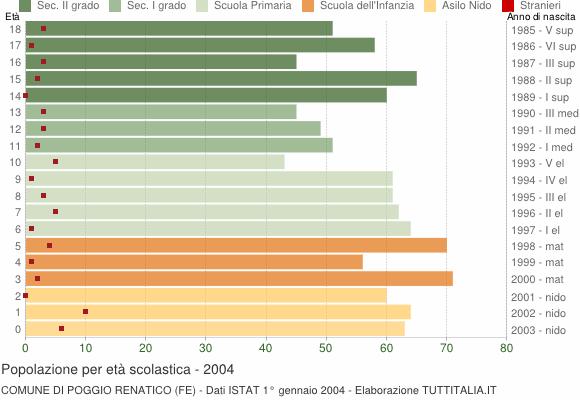 Grafico Popolazione in età scolastica - Poggio Renatico 2004