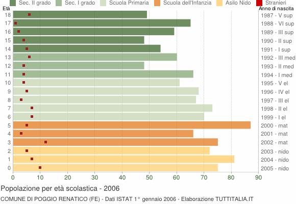Grafico Popolazione in età scolastica - Poggio Renatico 2006