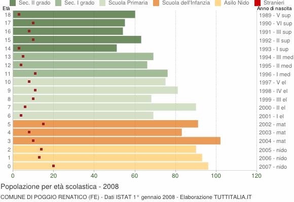 Grafico Popolazione in età scolastica - Poggio Renatico 2008
