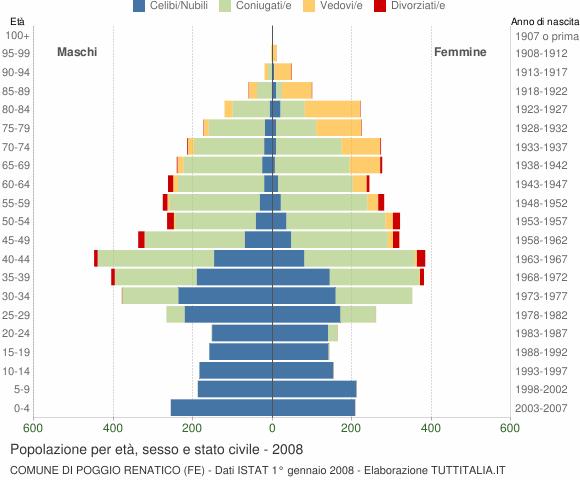 Grafico Popolazione per età, sesso e stato civile Comune di Poggio Renatico (FE)