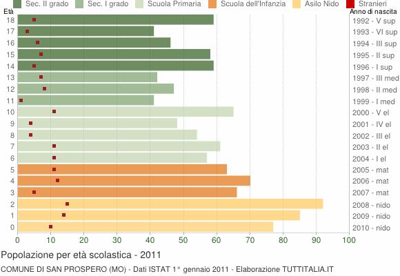 Grafico Popolazione in età scolastica - San Prospero 2011