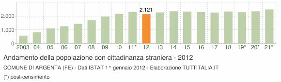 Grafico andamento popolazione stranieri Comune di Argenta (FE)