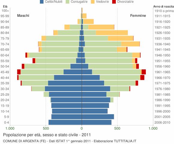 Grafico Popolazione per età, sesso e stato civile Comune di Argenta (FE)