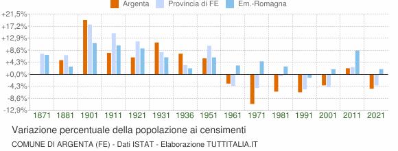 Grafico variazione percentuale della popolazione Comune di Argenta (FE)