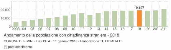 Grafico andamento popolazione stranieri Comune di Rimini